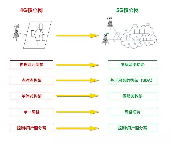 Easy way to understand 5G